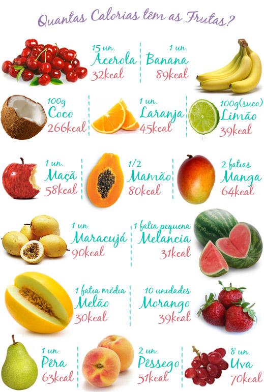 tabela de frutas